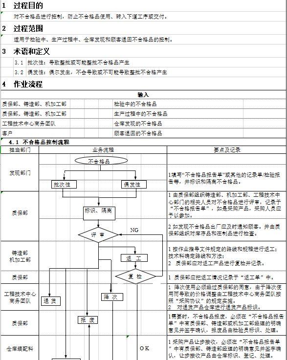不合格品处置流程控制文件(Excel版)下载
