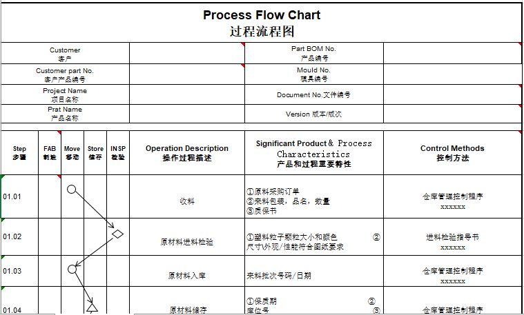 PPAP过程流程图模板中英文对照Excel版本下载
