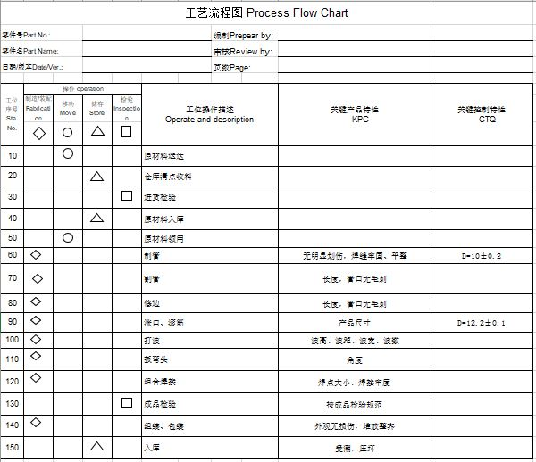 PPAP提交资料:工艺过程流程图(Excel版本)