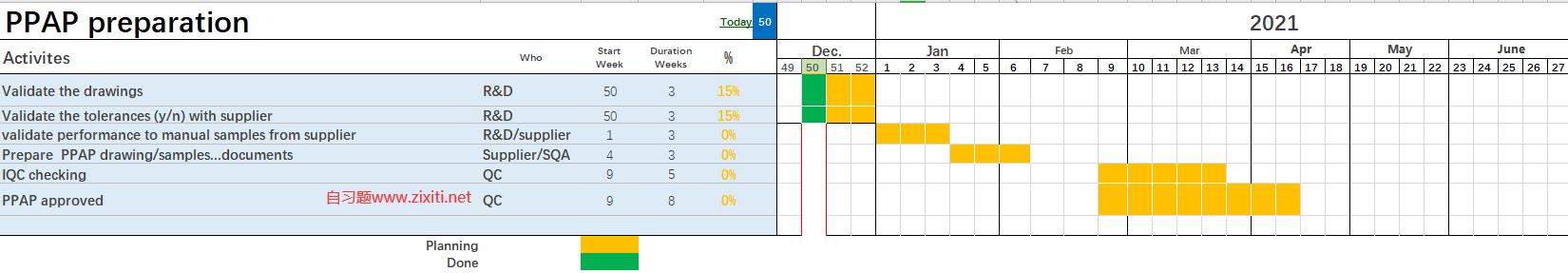 PPAP甘特图项目进度计划表(Excel模板)